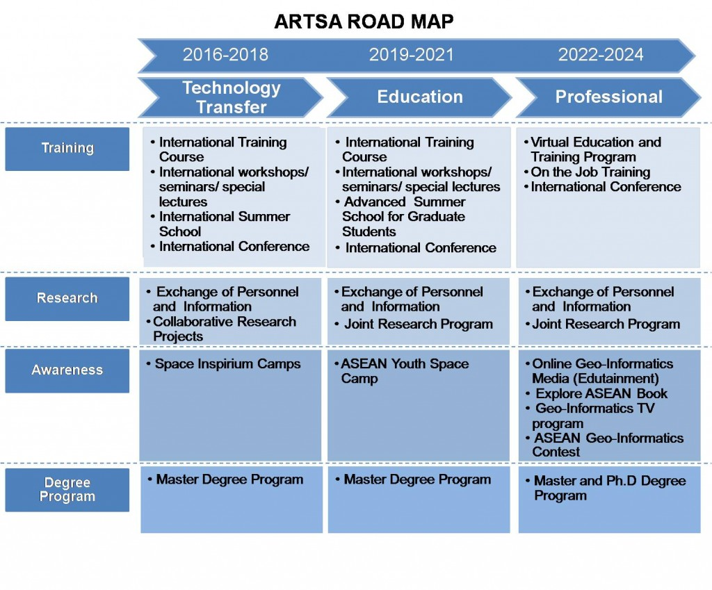 ARTSA_roadmap